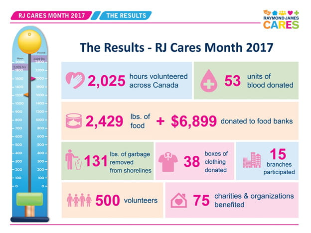 2017 Raymond James Cares Month - Results Summary